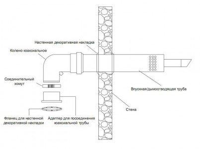 Схема установки горизонтальной