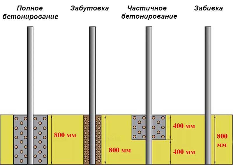 Технологическая карт на ремонту рулонной кровли
