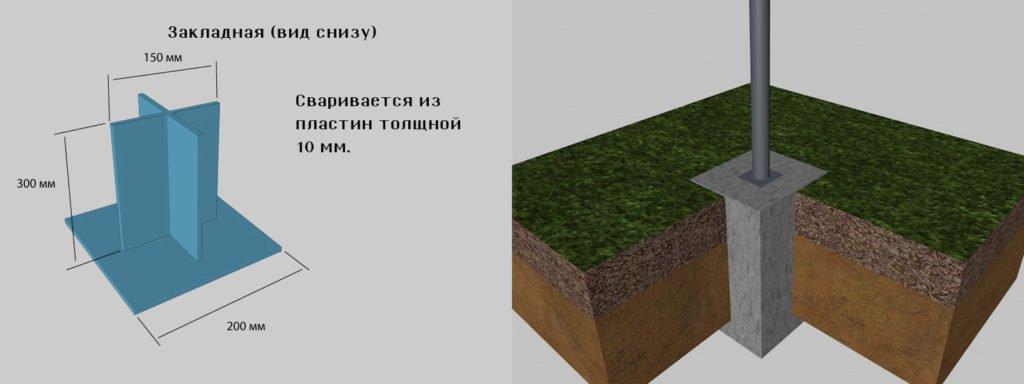 Схема закладной и её бетонирования