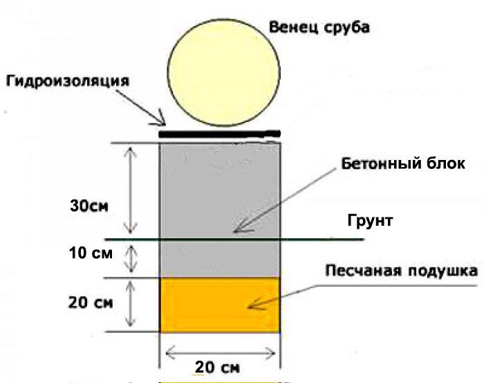 Схема расположения гидроизоляционного слоя