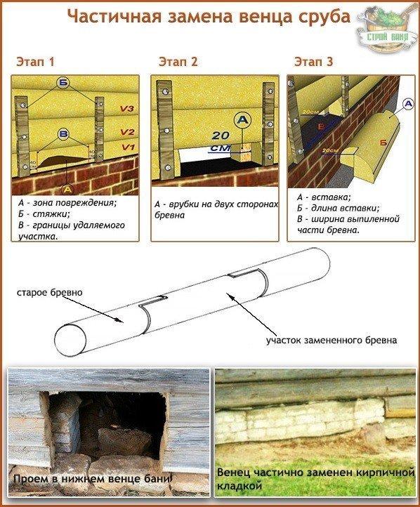 Схема частичной замены венца