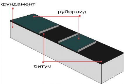 Обрешётка и гидроизоляция