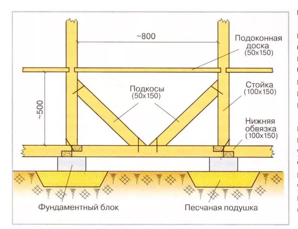 Схема укрепления каркаса