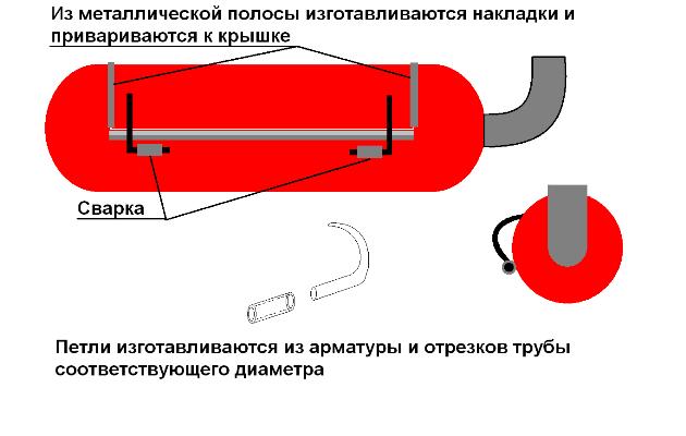 Схема установки крепления для крышки