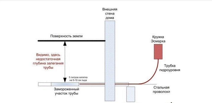 Схема размораживания слива