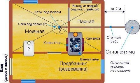 Схема бани с системой слива