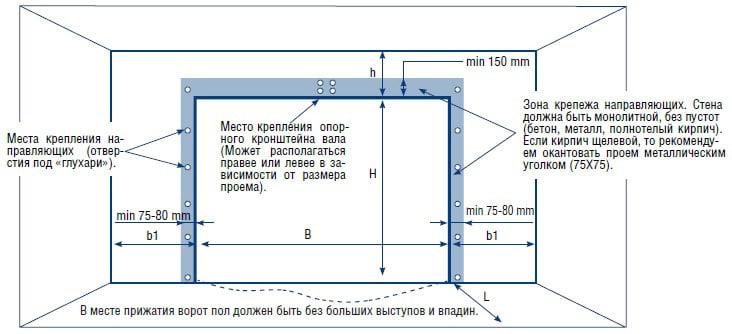 Схема расчёта параметров проёма