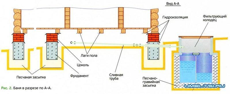 Схема слива