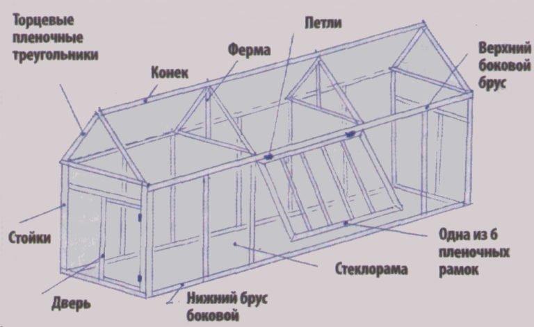 Строительство теплицы из рам оконных