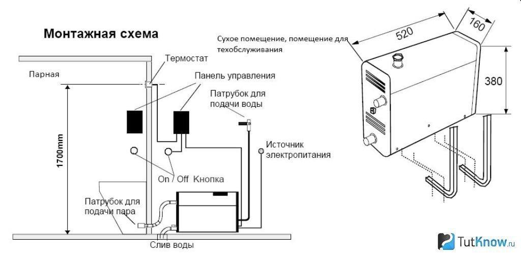 Установка парогенератор для хамама своими руками