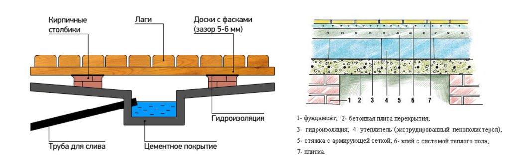 Схема устройства утеплённого пола в бане