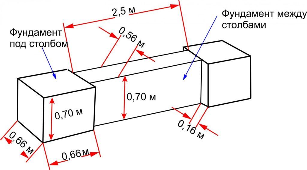 Схема расчёта количества бетонной смеси для фундамента забора