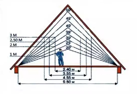Определение полезной площади чердака
