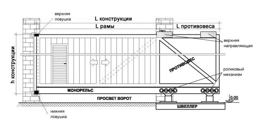 Откатные ворота фото своими руками чертежи схемы эскизы конструкция