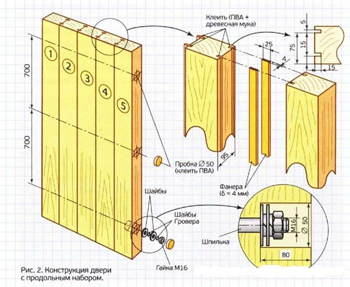 Как сделать дверь в бане своими руками ...: http://grounde.ru/dver-v-banyu-svoimi-rukami-poshagovo.html