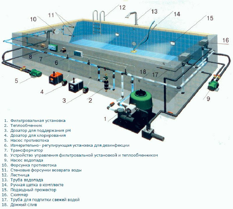 Cхема строения бассейна