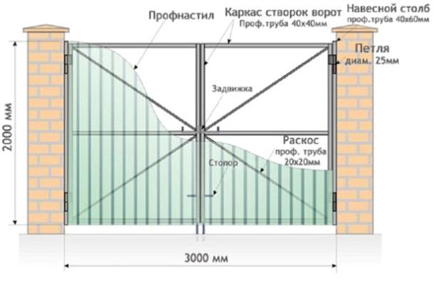 Чертёж ворот с горизонтальными и диагональными рёбрами жёсткости