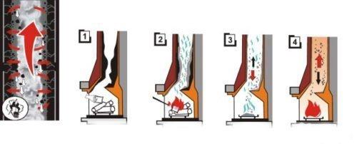 Инструкция по использованию каминчика