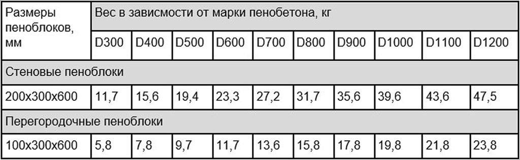 Таблица размеров пеноблоков по маркам