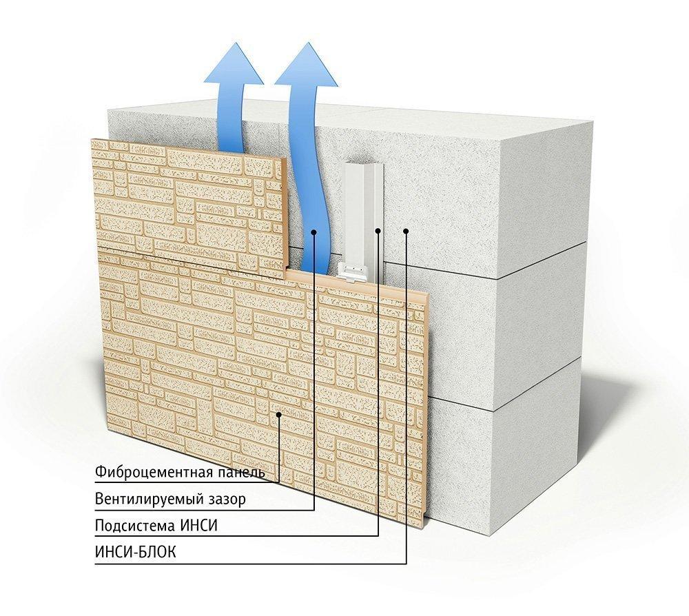 Отделки наружных стен бани из пеноблоков