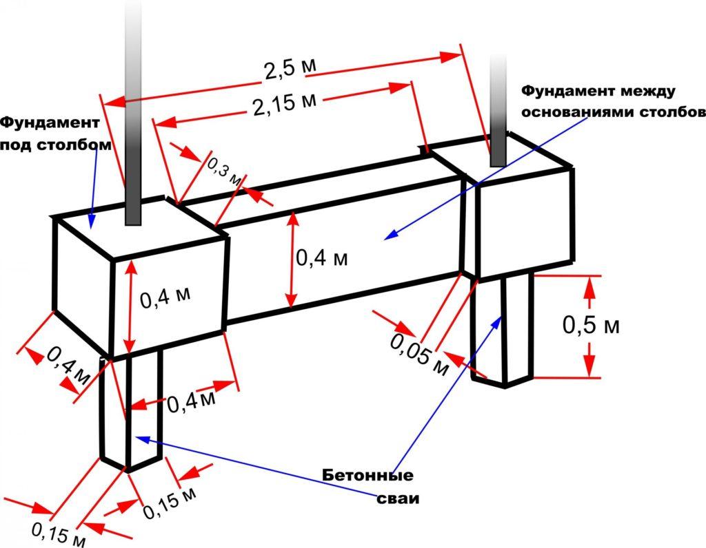 Схема фундамента для забора из сетки рабицы
