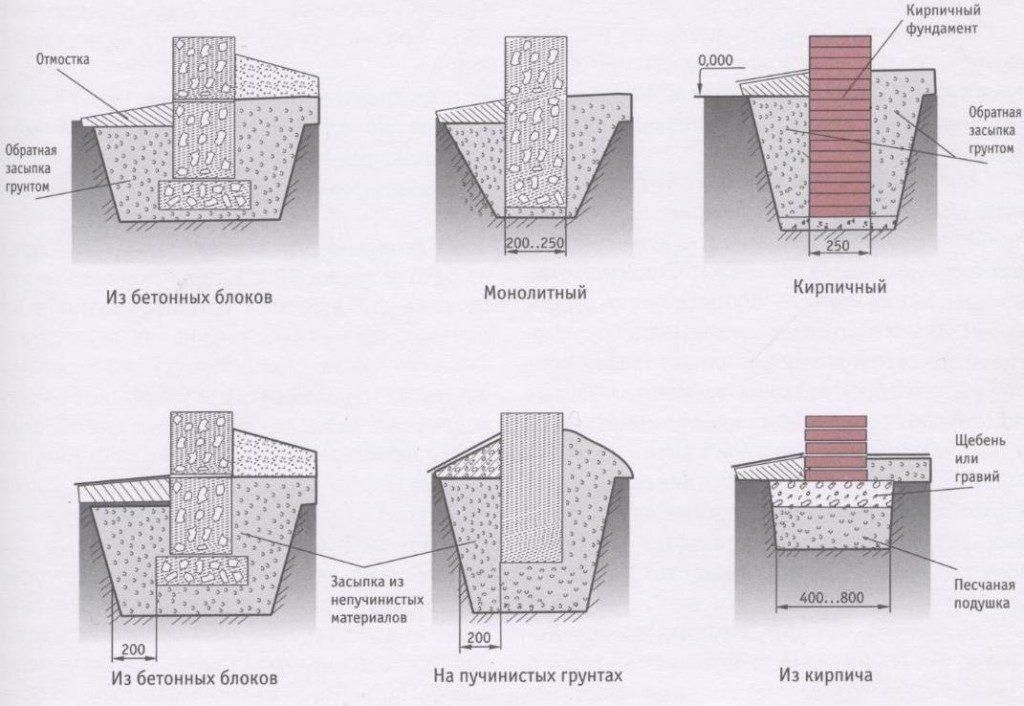 Типы столбчатого фундамента