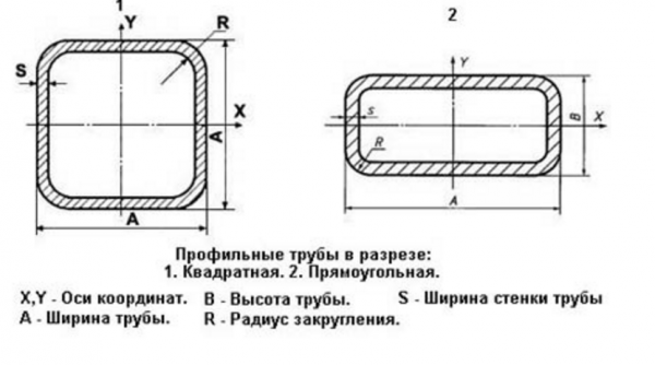 Профильные трубы в разрезе