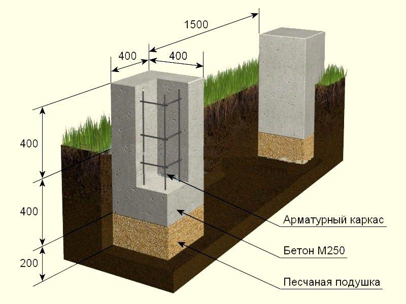 Схема столбчатого фундамента под баню