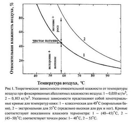 Хомотермальные кривые