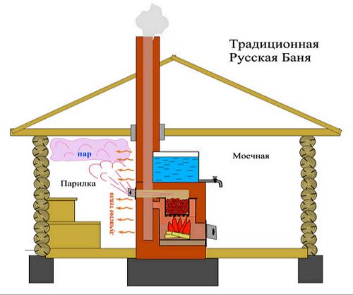 Принцип действия русской традиционной бани