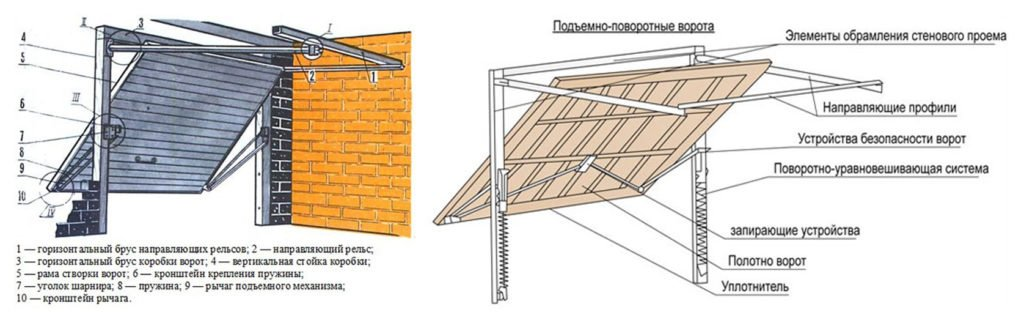Схема конструкции подъёмно-поворотных ворот