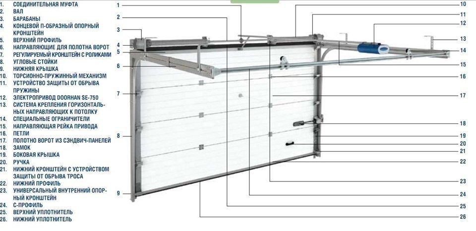 Схема устройства секционных ворот от производителя