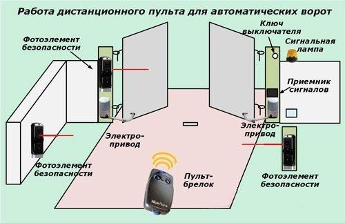 Схема работы автоматических распашных ворот
