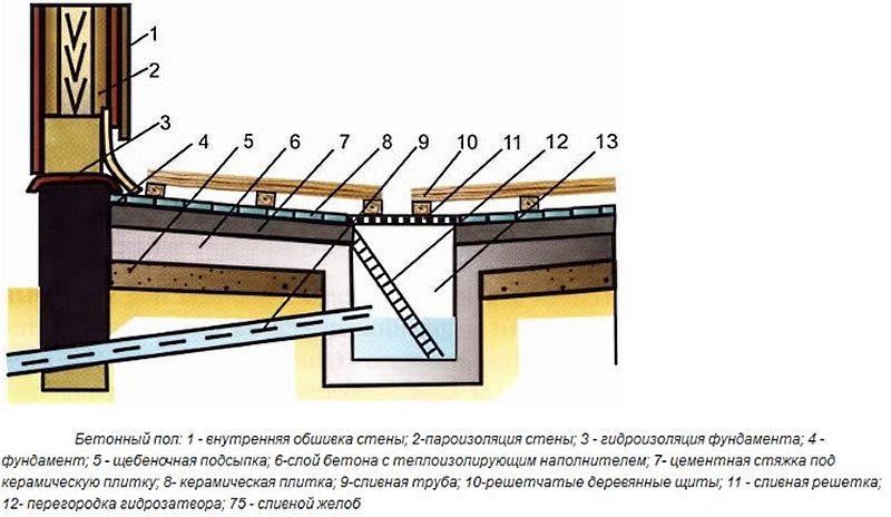 Схема водоотвода в бетонном полу