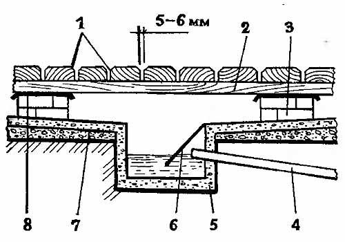 Схема водотвода в деревянном полу