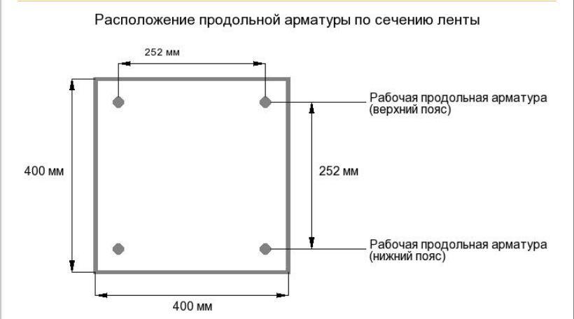 Расположение арматуры в бетоне