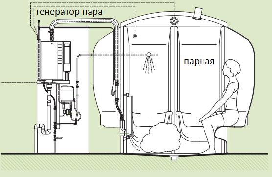 Парогенератор для бани своими руками из металла