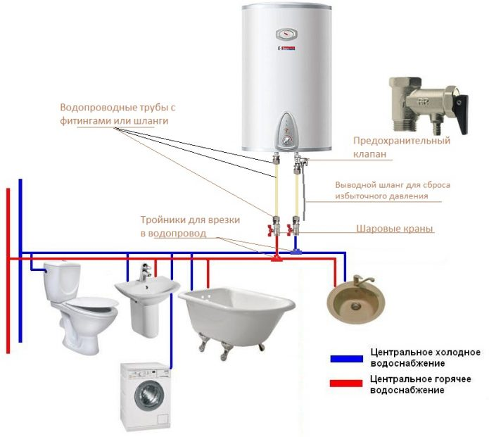 Схема работы электрического водонагревателя