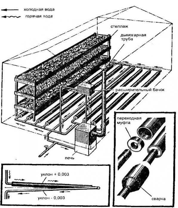 Схема отопления конструкции