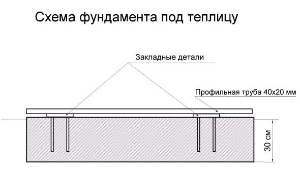 Монтаж анкеров